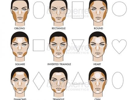 How to-contouring